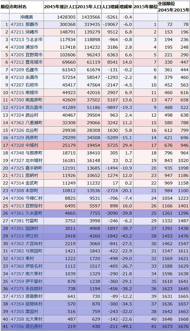 沖縄県市町村2045年予想人口